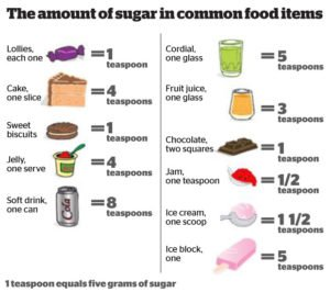Amount of sugar in common foods